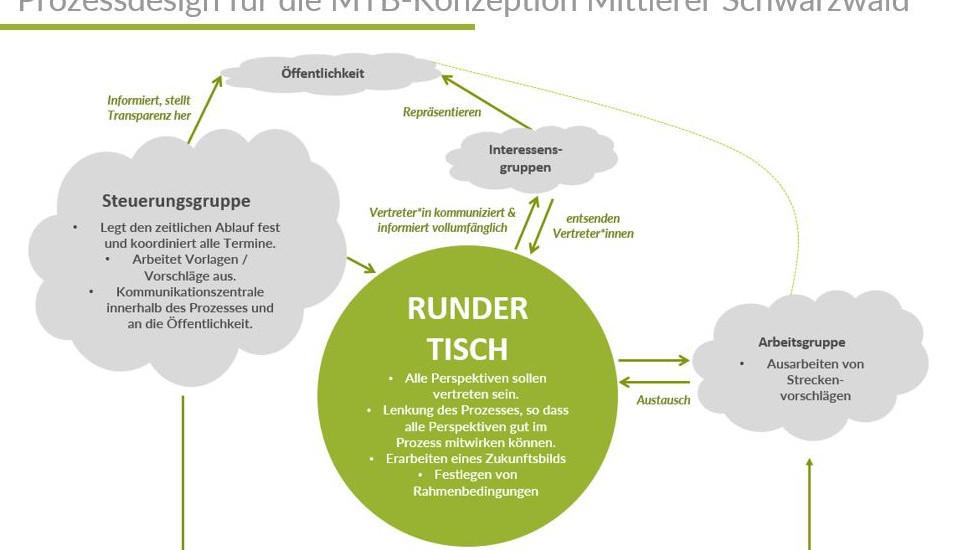 Prozessdesign für die MTB-Konzeption Mittlerer Schwarzwald